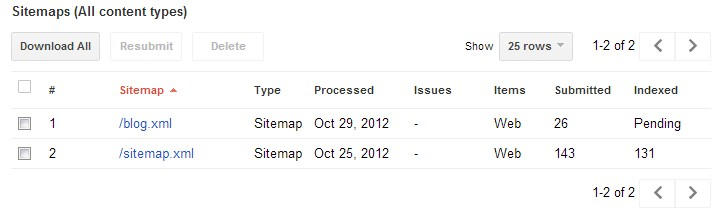 how creating a segmented xml sitemap can help get your blog content